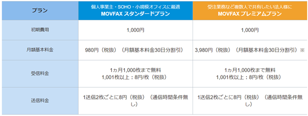 MOVFAXの料金プラン