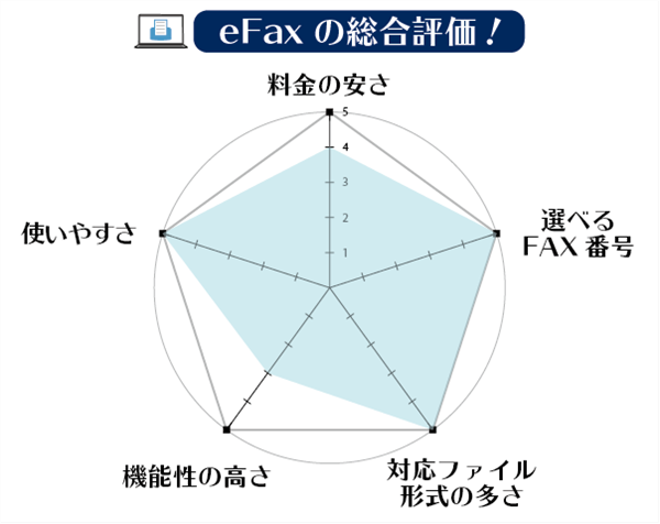 eFaxの総合評価