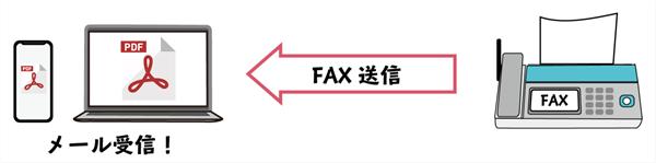 インターネットFAXの受信方法