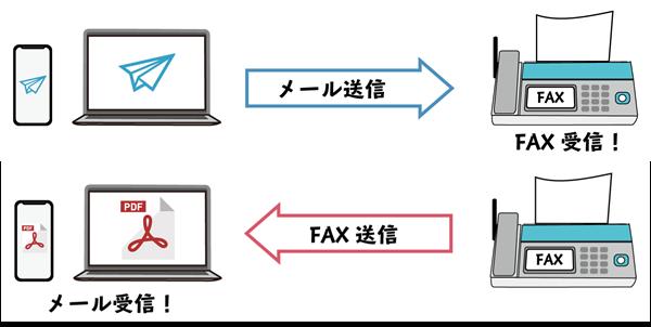 インターネットFAXとは