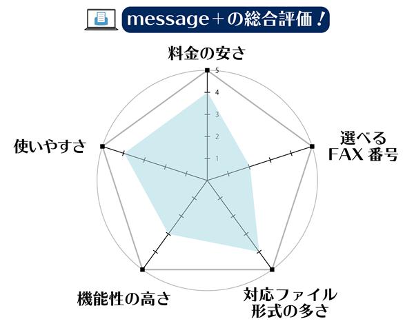 インターネットFAX「メッセージプラス(message+)」の総合評価